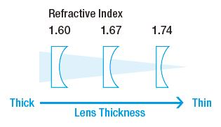 lens thickness